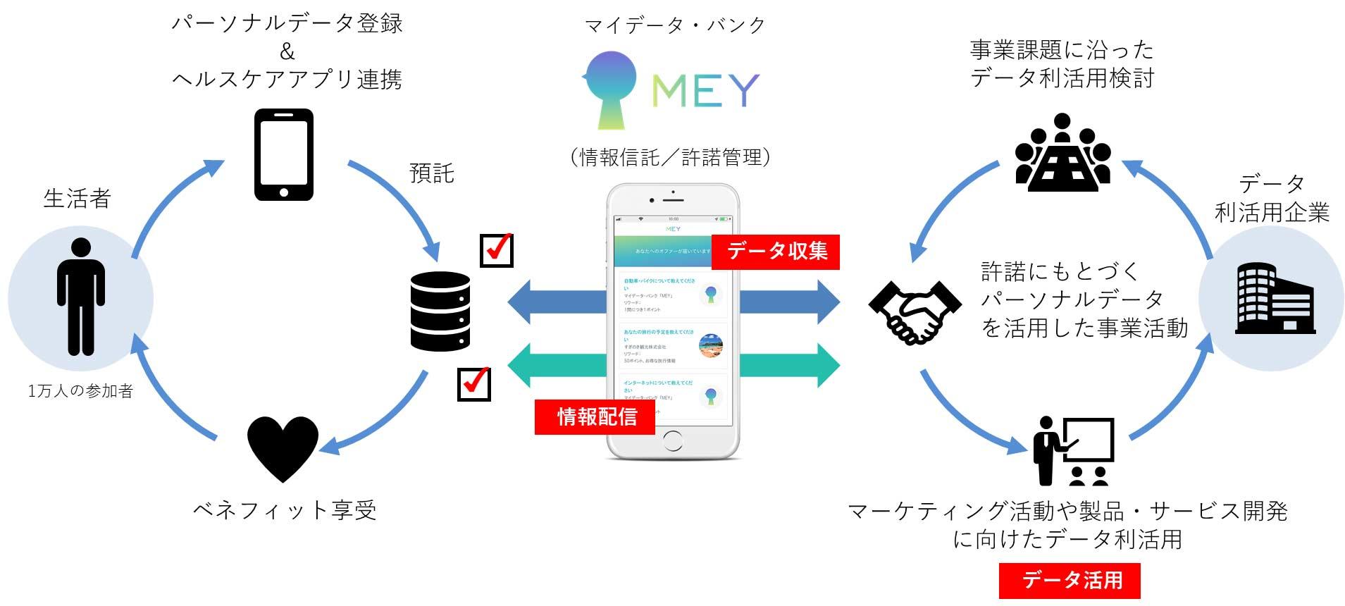 データ バンク mey マイ 情報銀行「MEY」の仕組みや使い方