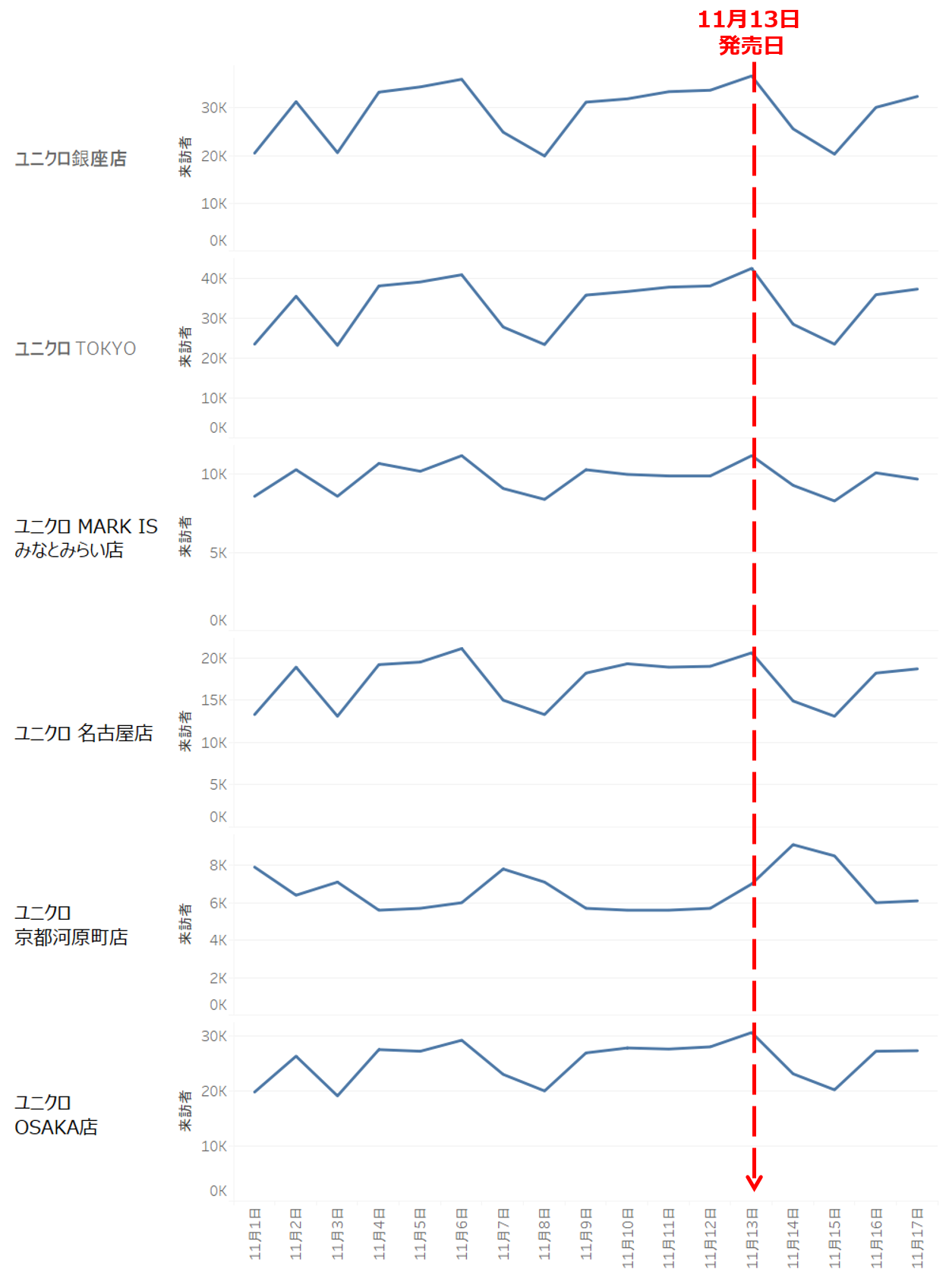 人気ブランド来訪者数調査|ユニクロ+J(プラスジェイ)